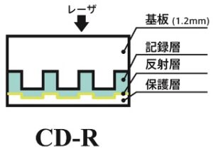 column_cd